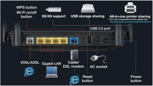 ASUS DSL-AC55U