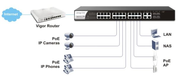 VigorSwitch P1280 24 PoE+ Capable Ports
