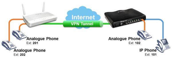 Vigor 2762Vac Voice-over-IP Features
